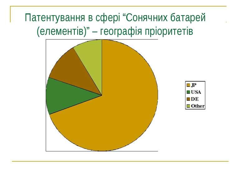 """Патентування в сфері """"Сонячних батарей (елементів)"""" – географія пріоритетів"""