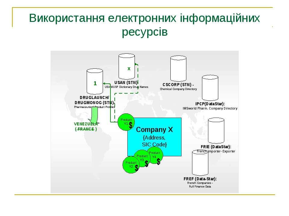 Використання електронних інформаційних ресурсів