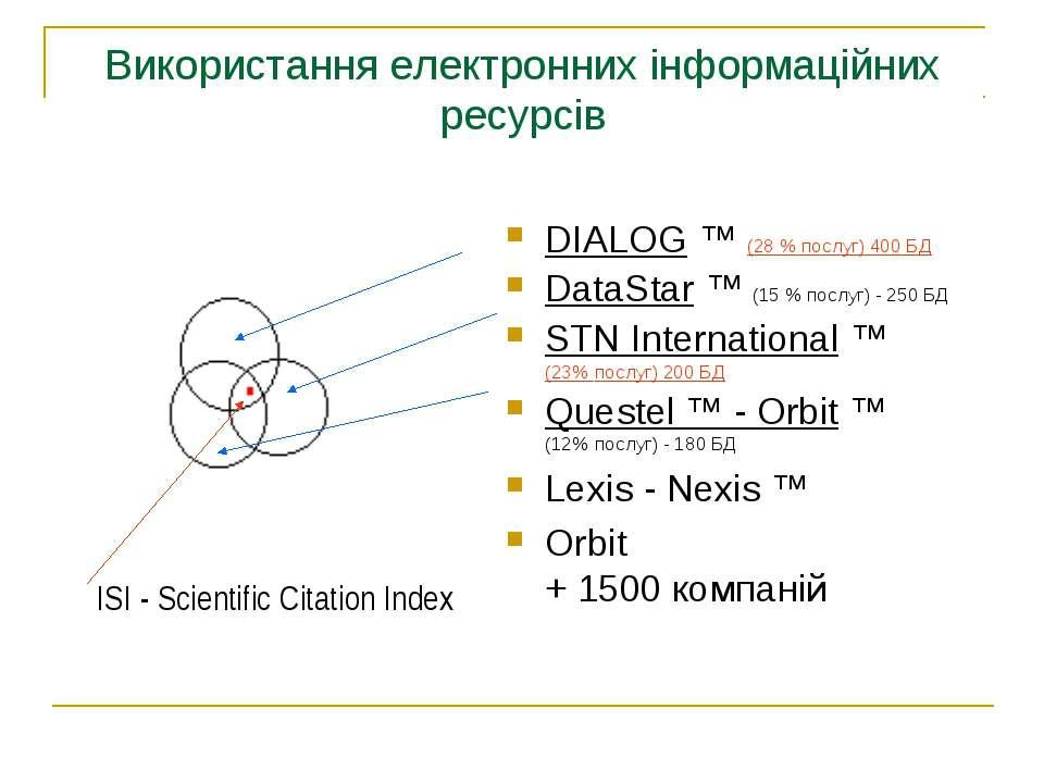 Використання електронних інформаційних ресурсів DIALOG ™ (28 % послуг) 400 БД...