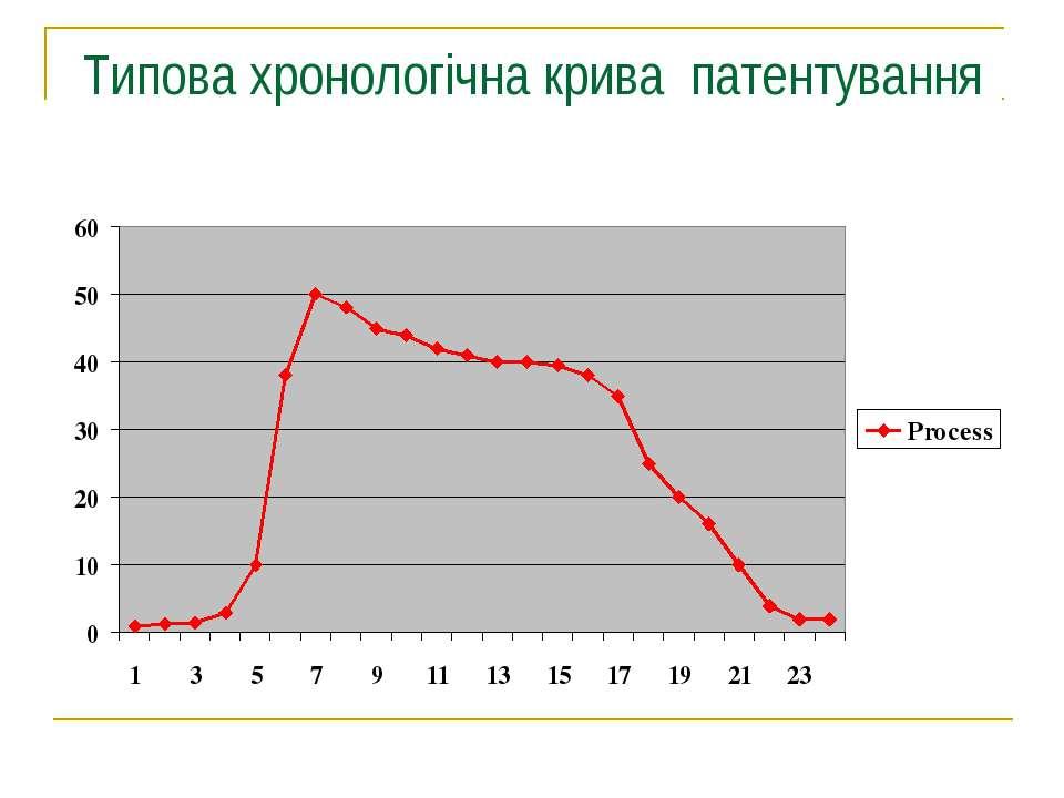 Типова хронологічна крива патентування