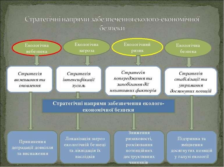 Екологічна небезпека Екологічна загроза Екологічний ризик Екологічна безпека ...
