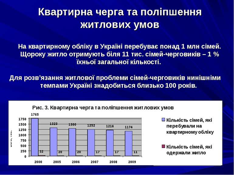 Квартирна черга та поліпшення житлових умов На квартирному обліку в Україні п...
