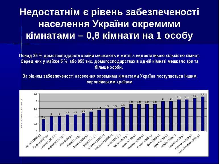 Недостатнім є рівень забезпеченості населення України окремими кімнатами – 0,...