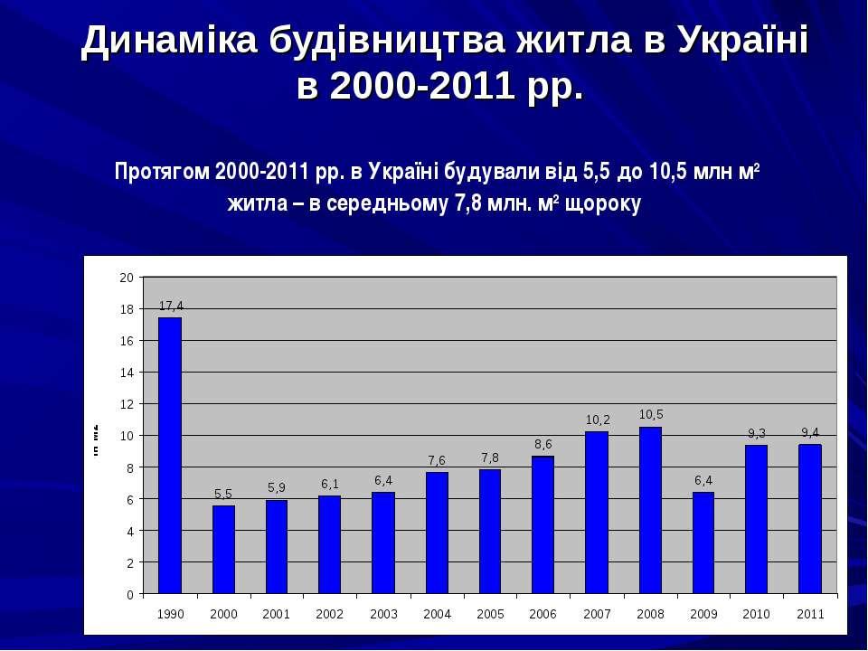 Динаміка будівництва житла в Україні в 2000-2011 рр. Протягом 2000-2011 рр. в...