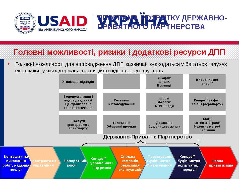Головні можливості, ризики і додаткові ресурси ДПП Контракти на виконання роб...
