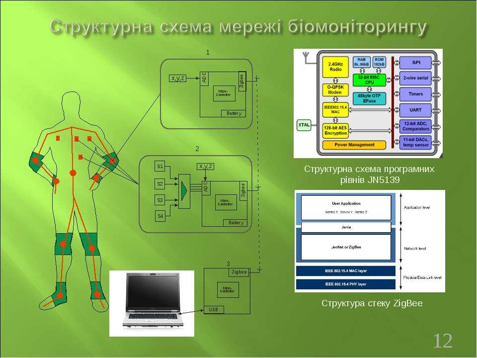 Структурна схема програмних рівнів JN5139 Структура стеку ZigBee *