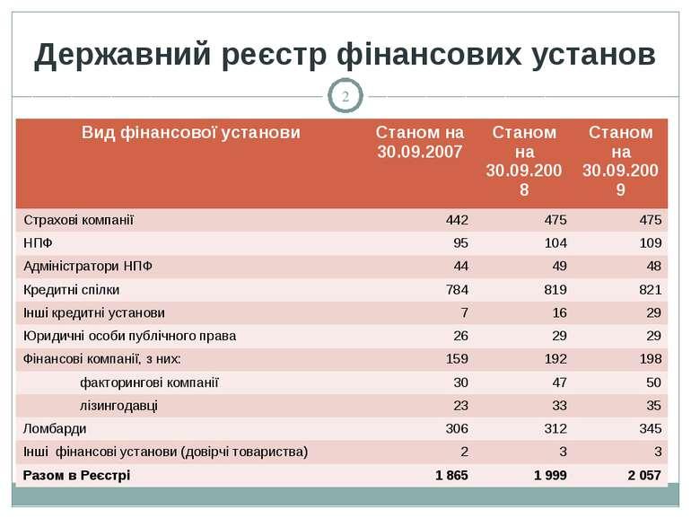 Державний реєстр фінансових установ * Вид фінансової установи Станом на 30.09...