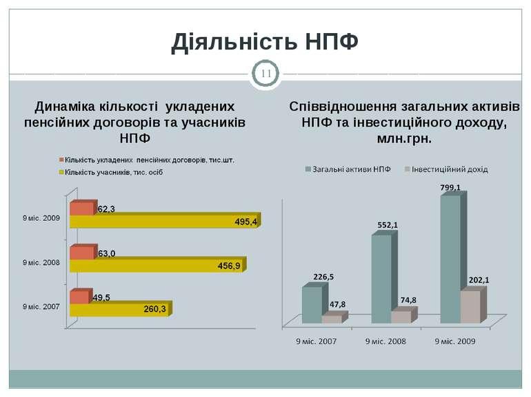 Діяльність НПФ Співвідношення загальних активів НПФ та інвестиційного доходу,...