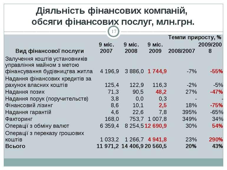 Діяльність фінансових компаній, обсяги фінансових послуг, млн.грн. * Вид фіна...