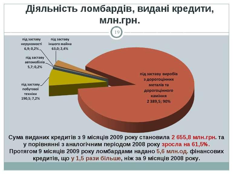 Сума виданих кредитів з 9 місяців 2009 року становила 2 655,8 млн.грн. та у п...