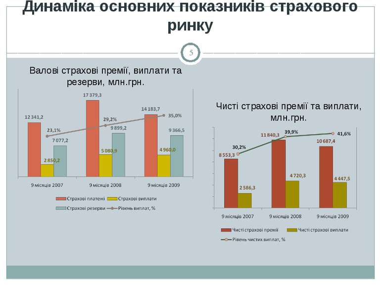Динаміка основних показників страхового ринку Валові страхові премії, виплати...