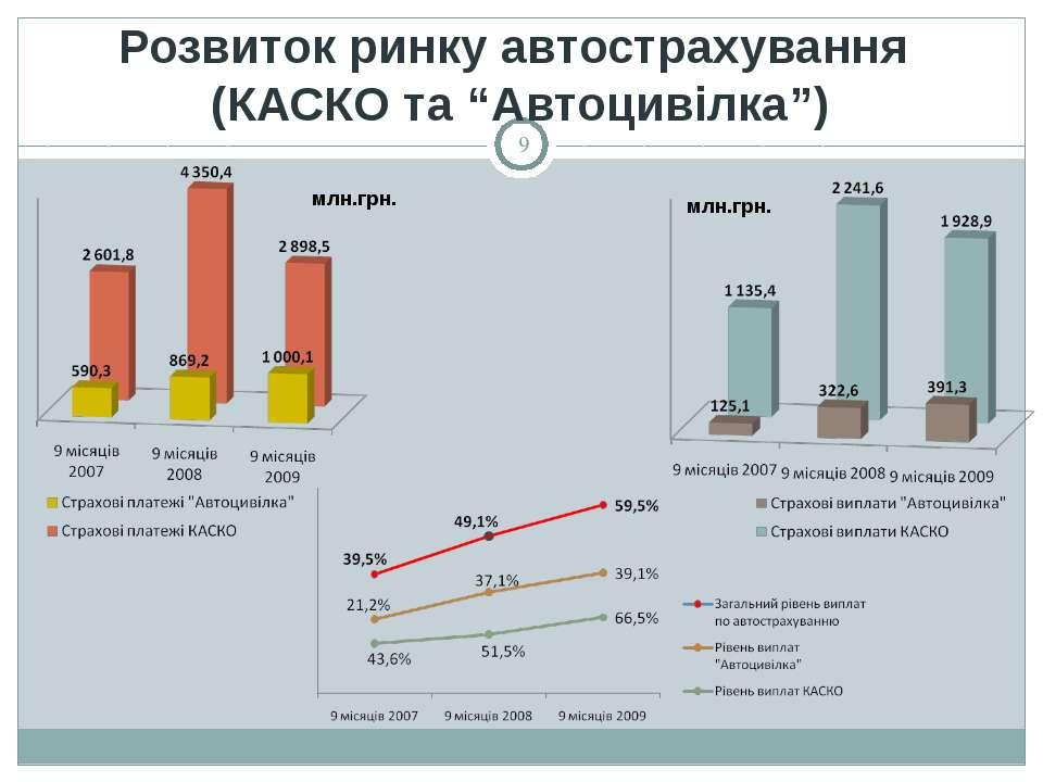 """Розвиток ринку автострахування (КАСКО та """"Автоцивілка"""") млн.грн. млн.грн. *"""