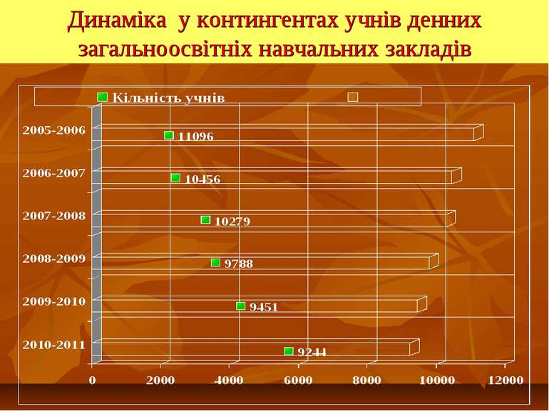 Динаміка у контингентах учнів денних загальноосвітніх навчальних закладів