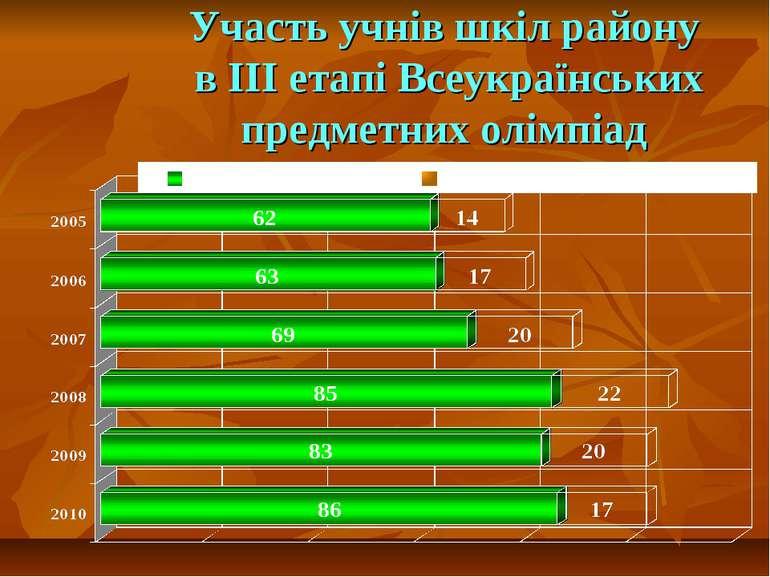 Участь учнів шкіл району в ІІІ етапі Всеукраїнських предметних олімпіад