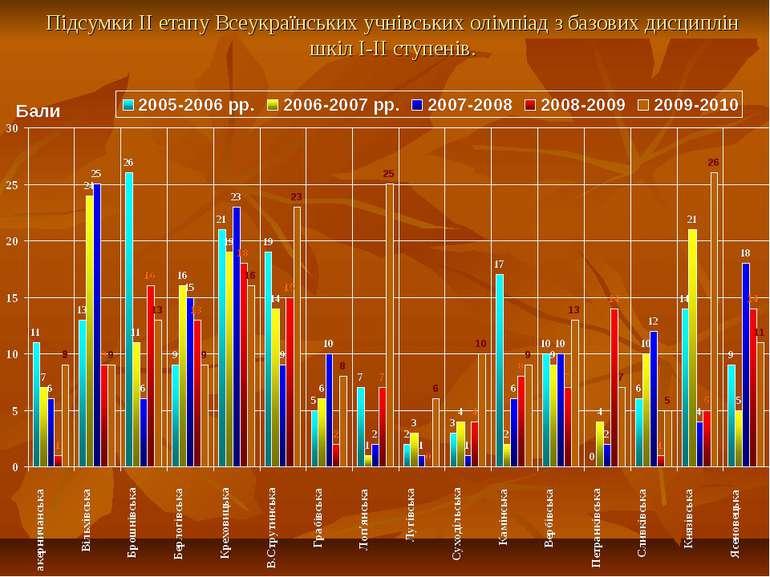 Підсумки ІІ етапу Всеукраїнських учнівських олімпіад з базових дисциплін шкіл...