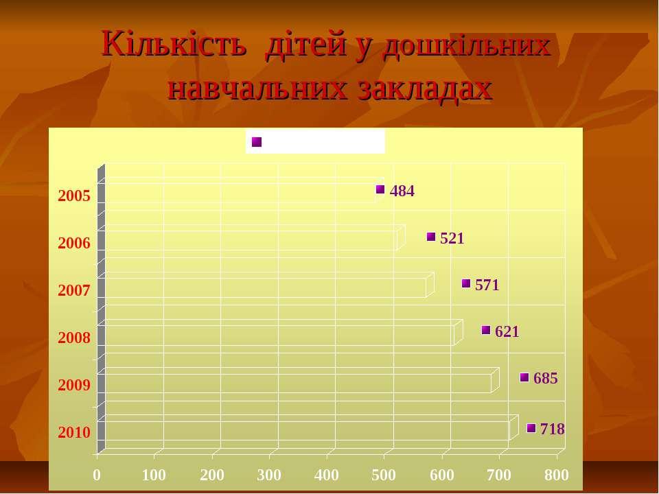 Кількість дітей у дошкільних навчальних закладах