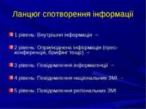 Ланцюг спотворення інформації 1 рівень: Внутрішня інформація → 2 рівень: Опри...