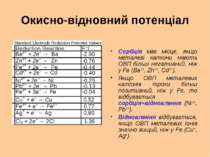 Окисно-відновний потенціал Сорбція має місце, якщо металеві катіони мають ОВП...
