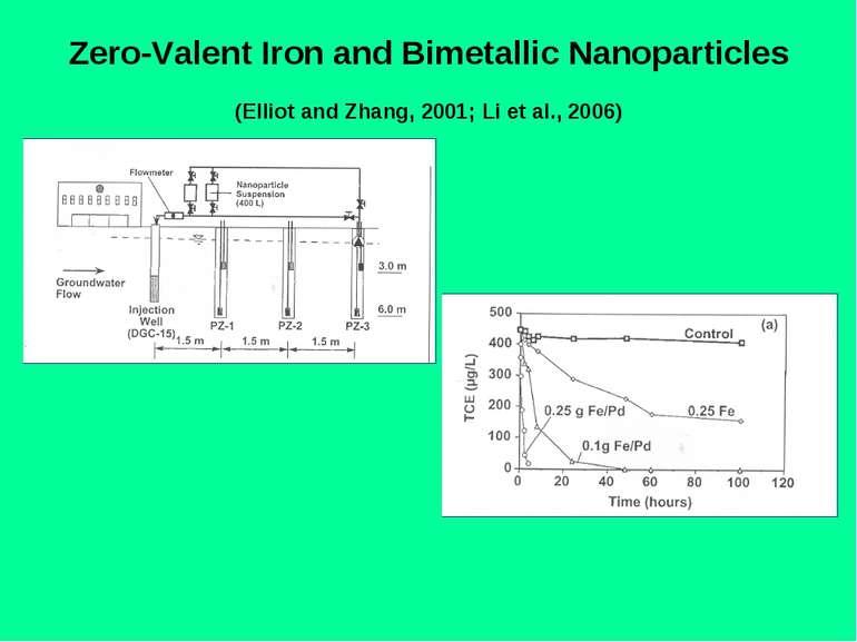 Zero-Valent Iron and Bimetallic Nanoparticles (Elliot and Zhang, 2001; Li et ...
