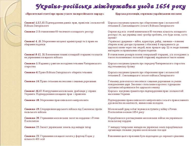 Україно-російська міждержавна угода 1654 року «Просительні статті про права у...
