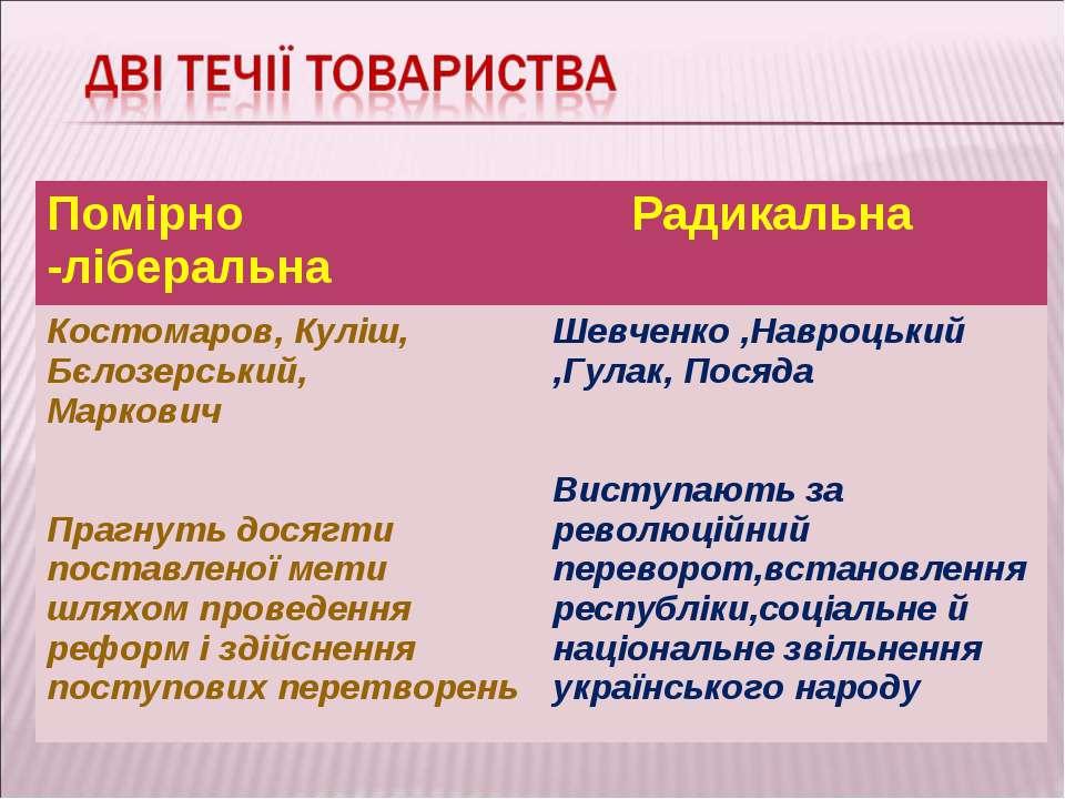 Помірно -ліберальна Радикальна Костомаров, Куліш, Бєлозерський, Маркович Праг...