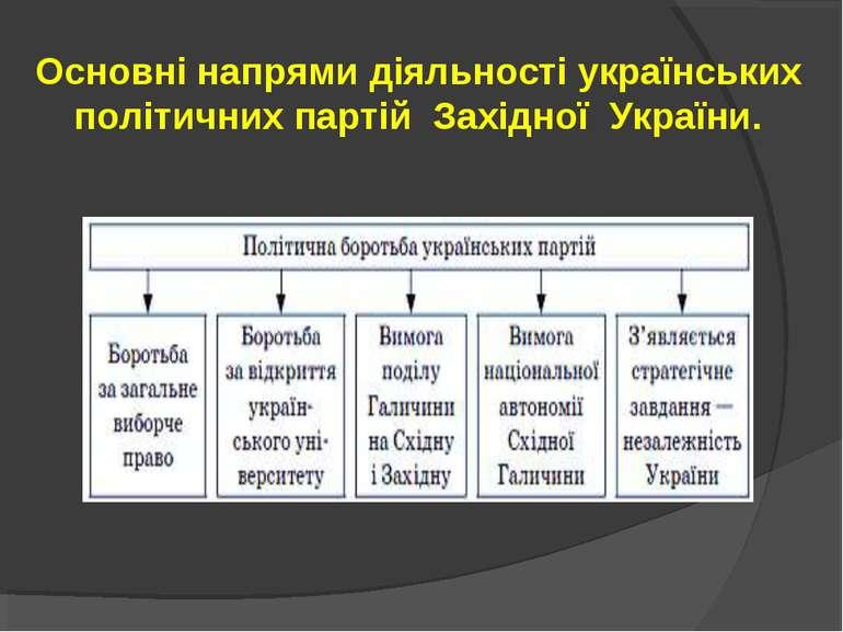 Основні напрями діяльності українських політичних партій Західної України.