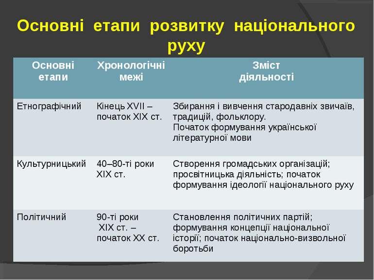 Основні етапи розвитку національного руху Основні етапи Хронологічні межі Змі...