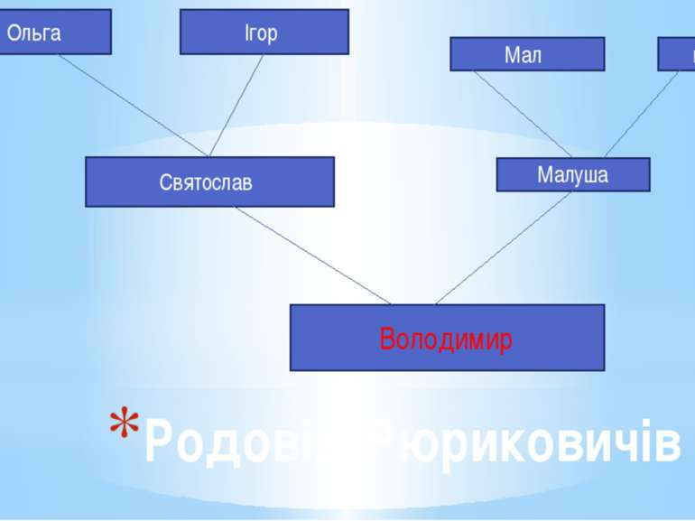 Родовід Рюриковичів Ольга Ігор Святослав Мал невідомо Малуша Володимир