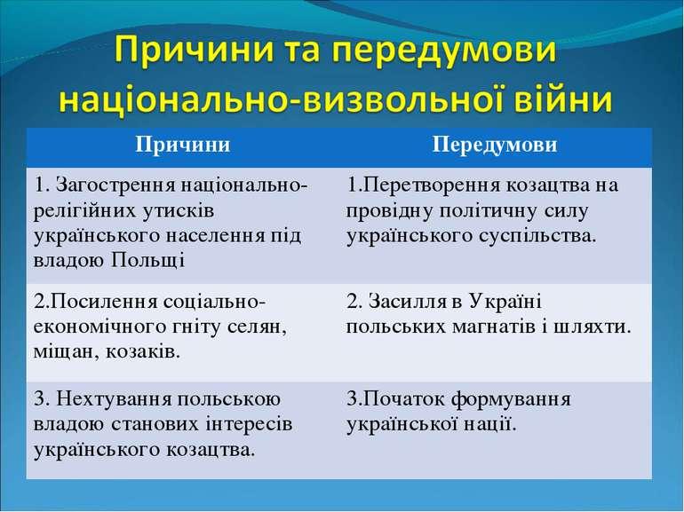 Причини Передумови 1. Загострення національно-релігійних утисків українського...