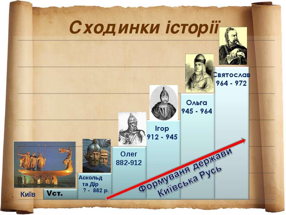 Сходинки історії Аскольд та Дір Олег 882-912 Київ