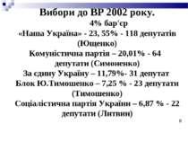 Вибори до ВР 2002 року. 4% бар'єр «Наша Україна» - 23, 55% - 118 депутатів (Ю...