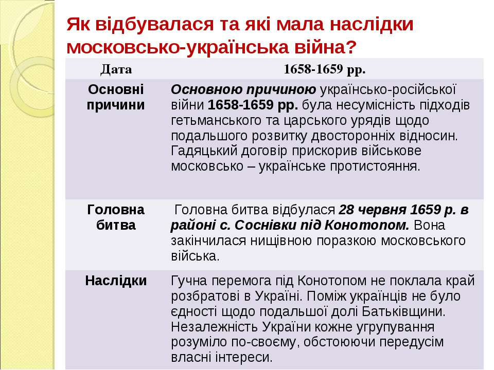 Як відбувалася та які мала наслідки московсько-українська війна? Дата 1658-16...