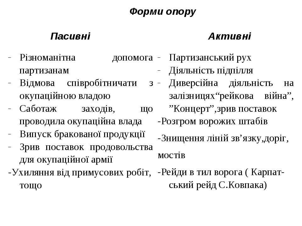 Форми опору Пасивні Активні Різноманітна допомога партизанам Відмова співробі...