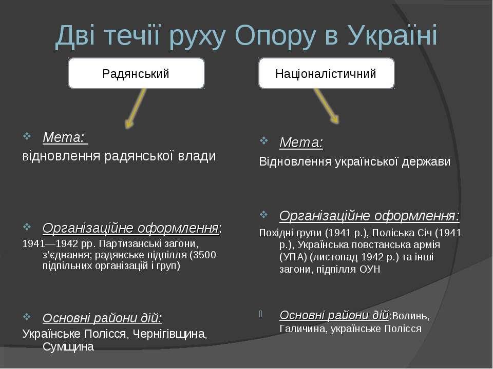 Дві течії руху Опору в Україні Мета: Відновлення радянської влади Організацій...