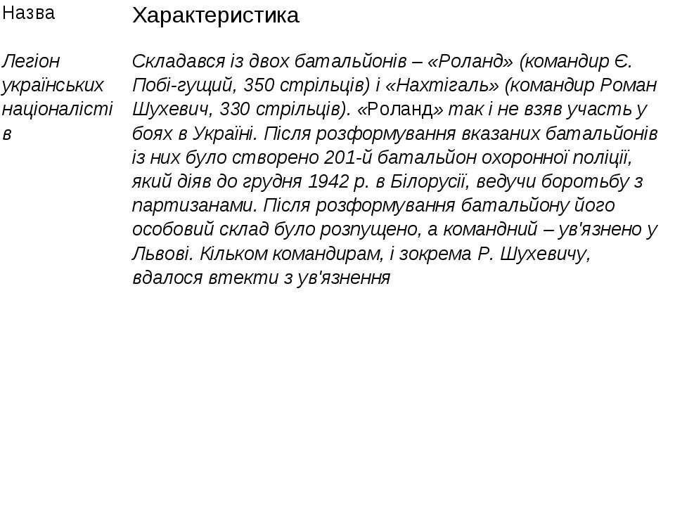 Назва Характеристика Легіон українських націоналістів Складався із двох батал...