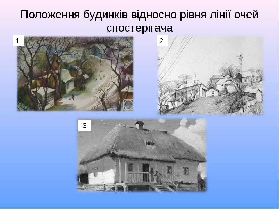 Положення будинків відносно рівня лінії очей спостерігача 1 2 3