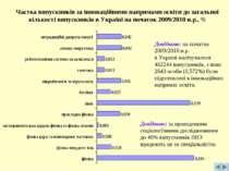 Частка випускників за інноваційними напрямами освіти до загальної кількості в...
