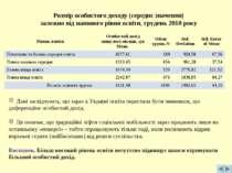 Розмір особистого доходу (середнє значення) залежно від наявного рівня освіти...