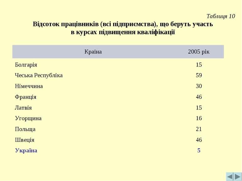 Таблиця 10 Відсоток працівників (всі підприємства), що беруть участь в курсах...