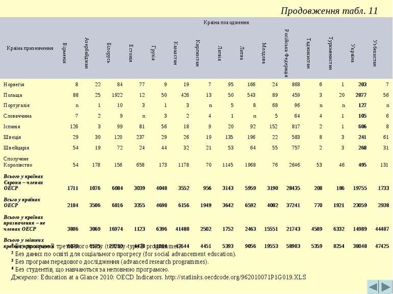 Продовження табл. 11 1 Без програм В третинного типу (tertiary-type B program...