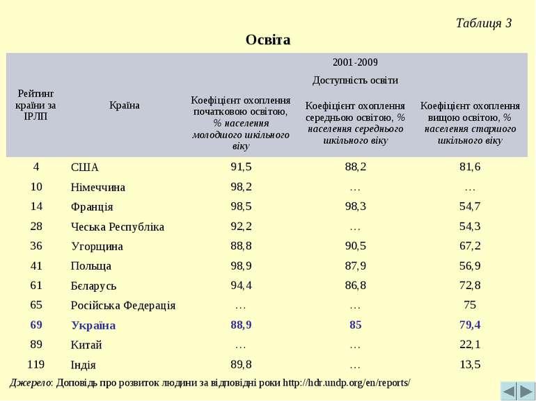 Таблиця 3 Освіта Джерело: Доповідь про розвиток людини за відповідні роки htt...