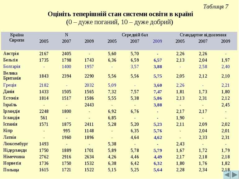 Таблиця 7 Оцініть теперішній стан системи освіти в країні (0 – дуже поганий, ...