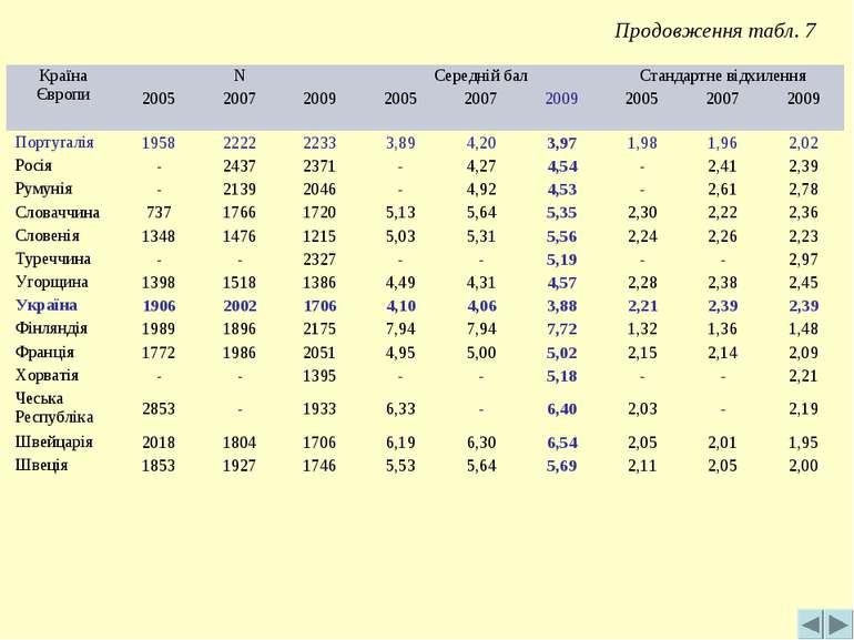 Продовження табл. 7 Країна Європи N Середній бал Стандартне відхилення 2005 2...
