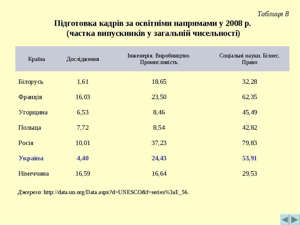 Таблиця 8 Підготовка кадрів за освітніми напрямами у 2008 р. (частка випускни...