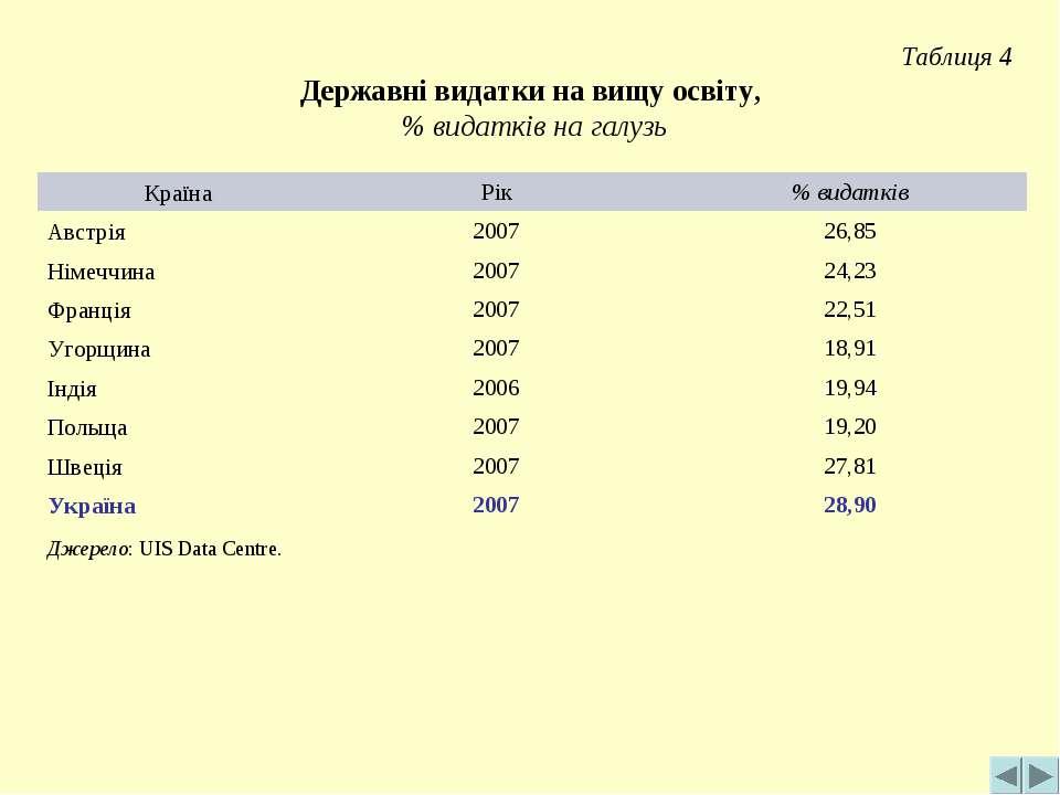 Таблиця 4 Державні видатки на вищу освіту, % видатків на галузь Джерело: UIS ...