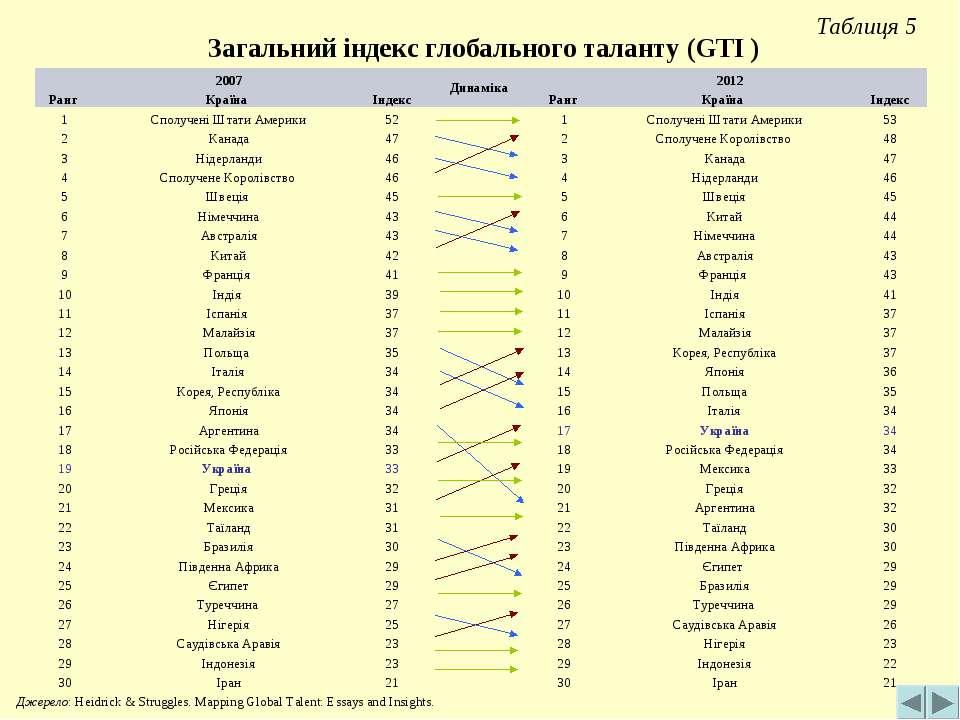 Таблиця 5 Загальний індекс глобального таланту (GTI ) Джерело: Heidrick & Str...