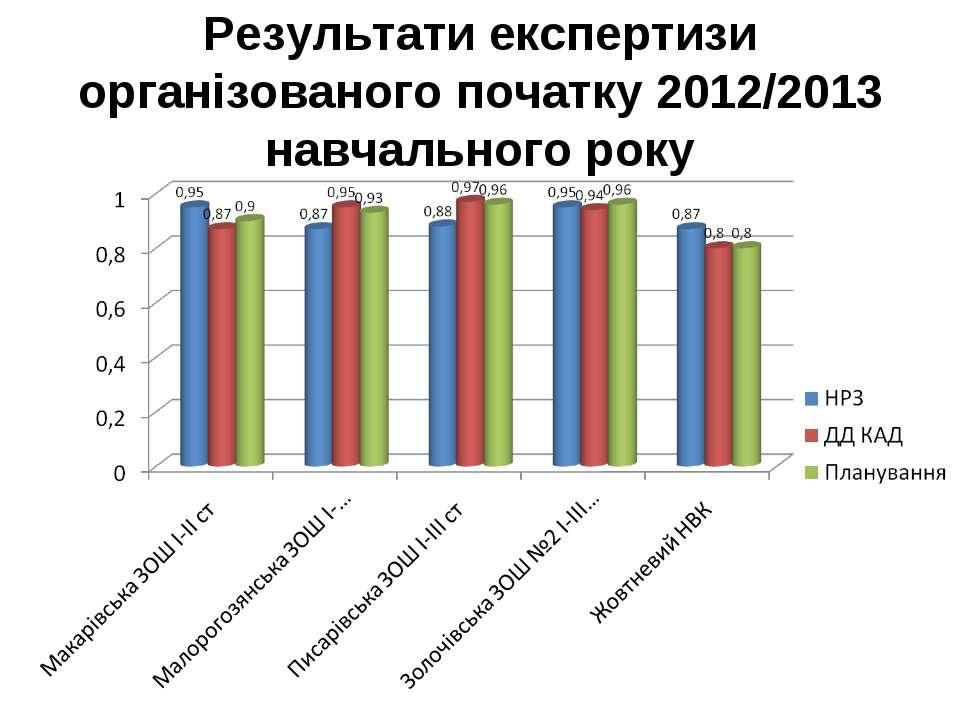 Результати експертизи організованого початку 2012/2013 навчального року