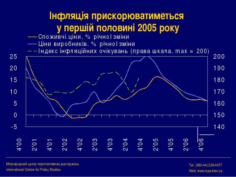 Інфляція прискорюватиметься у першій половині 2005 року Міжнародний центр пер...