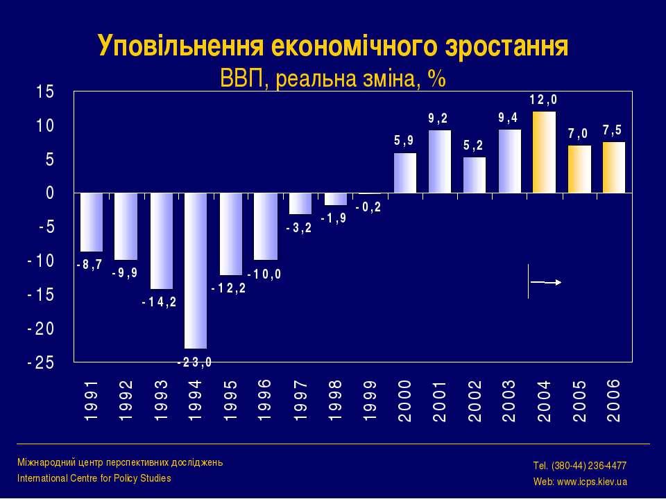 Уповільнення економічного зростання ВВП, реальна зміна, % Міжнародний центр п...