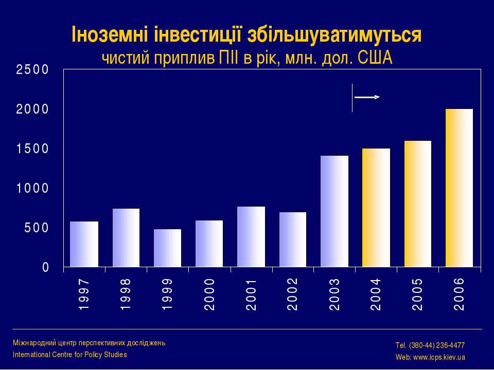 Іноземні інвестиції збільшуватимуться чистий приплив ПІІ в рік, млн. дол. США...